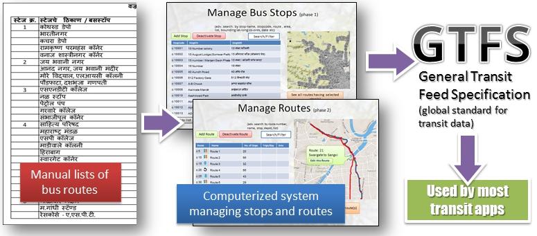 bus routes system concept